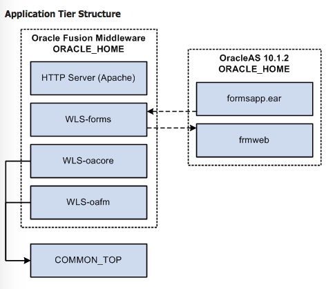 How 2 become Oracle Apps DBA : Part I: E-Business Suite R12