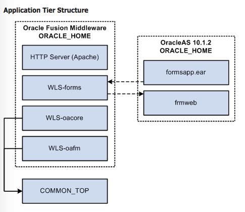 EBS_R12_2_OracleHome_K21Academy