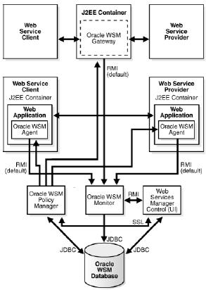 Oracle web services manager architecture owsm oracle for Online architecture design services
