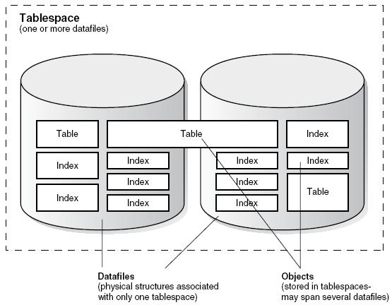 Tablespace , Datafile, Oracle database object