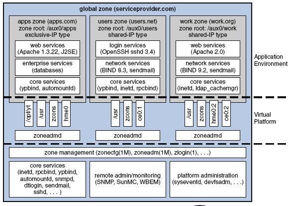 Solaris Operating Solaris Operating System