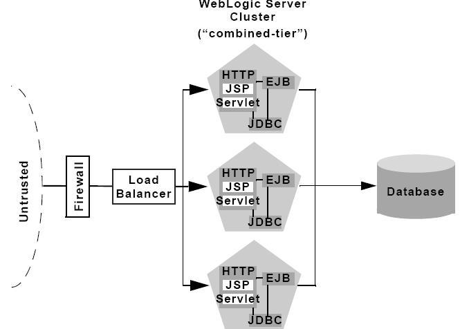 Etonnant Basic Recommended Architecture WebLogic .