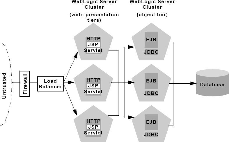 Cluster Architecture : Oracle WebLogic Server - Oracle