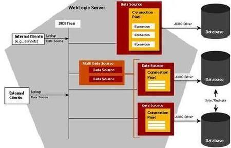 jdbc java database connectivity in oracle weblogic overview