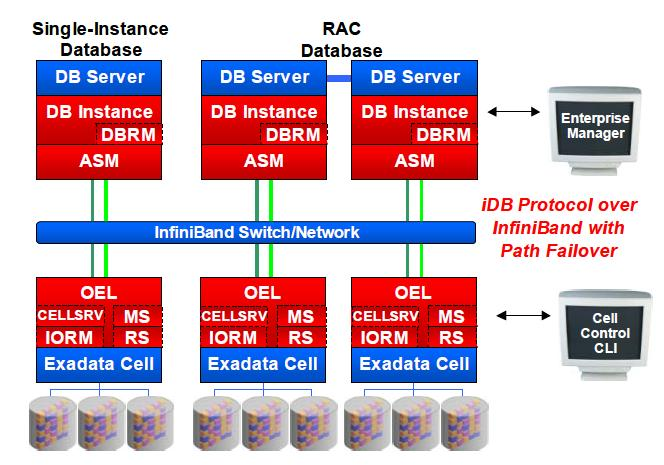 Oracle Exadata Storage Oracle Trainings For Apps