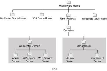 Fusion Middleware Directory
