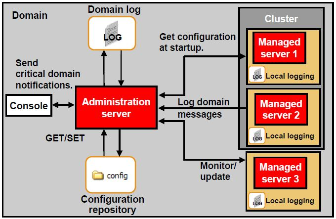 domain administration managed server cluster in oracle