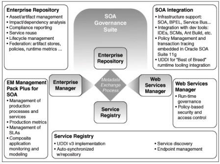 Oracle SOA Governance 11g