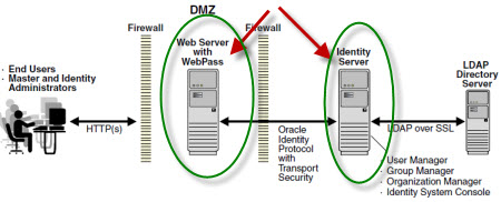 oracle identity system