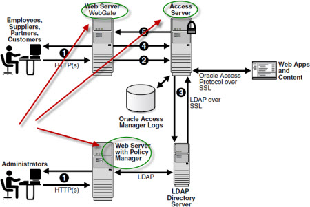 oracle access manager apache webgate