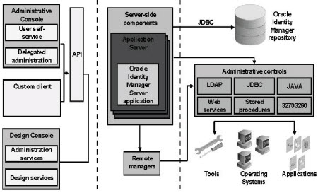 Oracle Identity Manager (Thor Xellerate) Architecture - Oracle