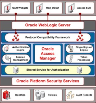 Changes in Oracle Access Manager 11g R1 (11 1 1 3) - Oracle