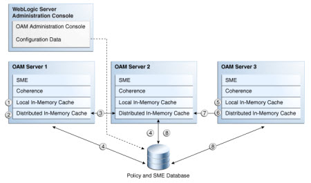 Session Management in Oracle Access Manager - Oracle