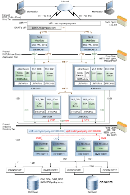 OAM 11g OIM 11g High Availability Active Active Architecture