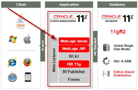 Why should Oracle Apps (EBS) DBAs learn WebLogic Server ? Release