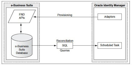 Oracle EBS Integration with OIM (Identity Manager) : Things