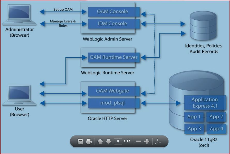 Oam 11g integration with apex 4 1 0 oracle trainings for for Oracle 10 g architecture