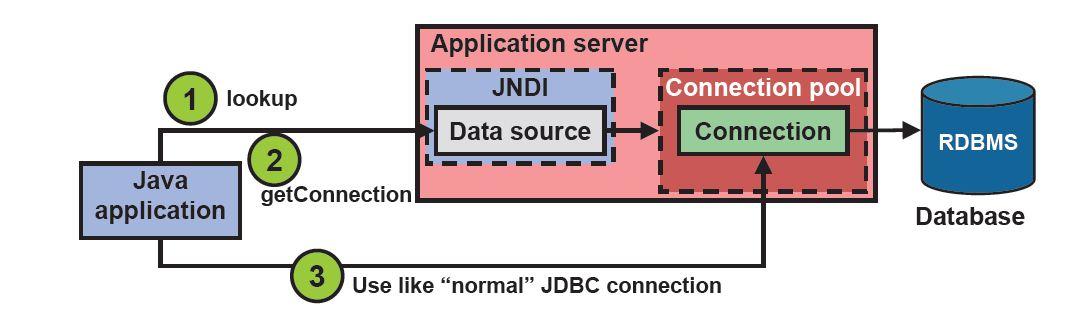 Oracle weblogic tuning jdbc data source parameters for Show parameter pool