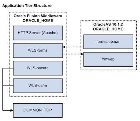 applicationTierArchitecture
