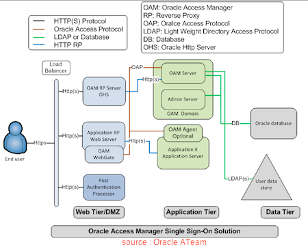 Oracle Access Manager (OAM) 11g : Architecture - Oracle Trainings