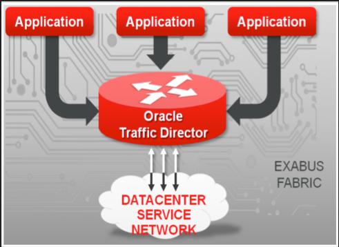 Oracle Traffic Director (OTD)